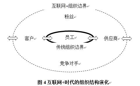 小米手机企业组织结构图